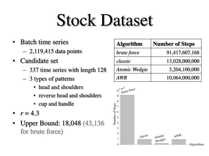 Stock Dataset