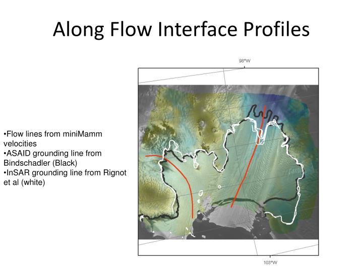 Along Flow Interface Profiles