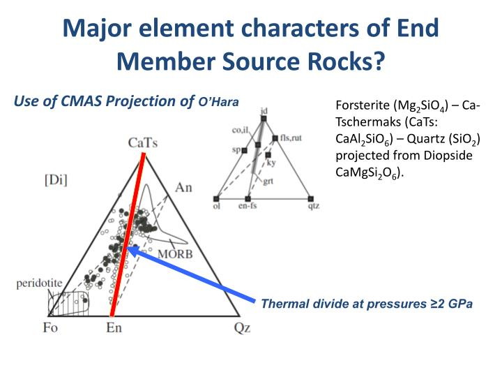 Thermal divide at pressures ≥2 GPa