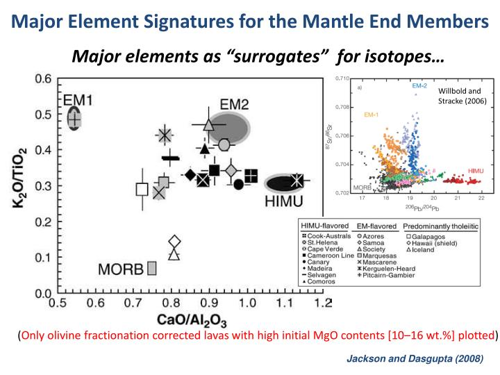Major Element Signatures for the Mantle End Members