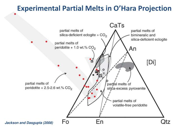 Experimental Partial Melts in O'Hara Projection