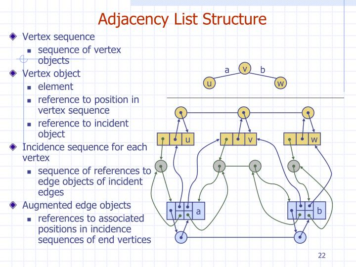 Adjacency List Structure