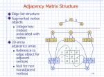 adjacency matrix structure1
