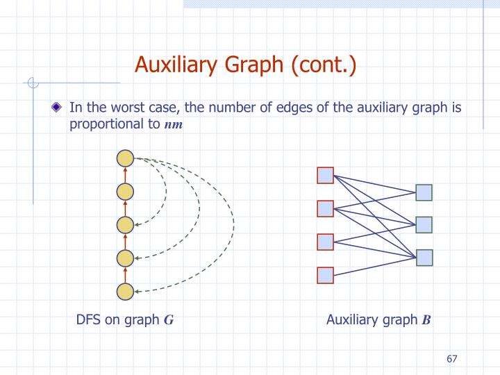 Auxiliary Graph (cont.)