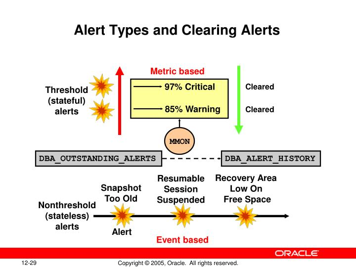 Alert Types and Clearing Alerts