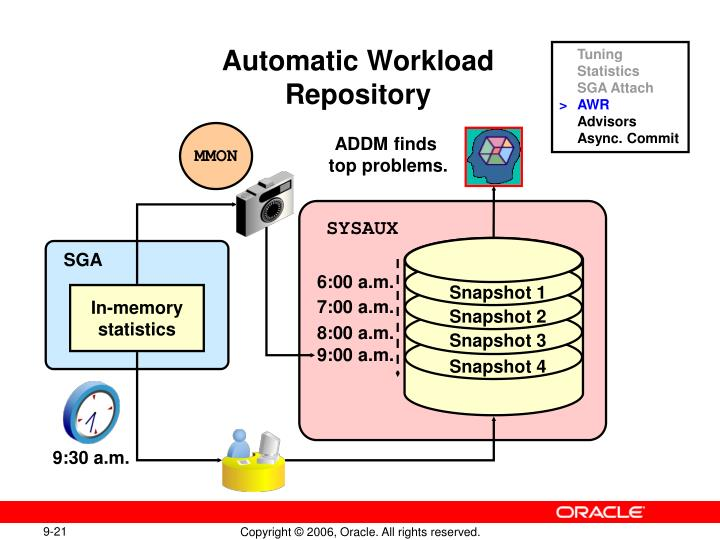 Automatic Workload