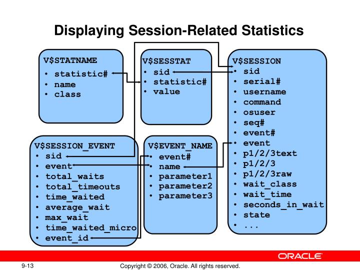 Displaying Session-Related Statistics
