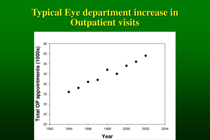 Typical Eye department increase in Outpatient visits