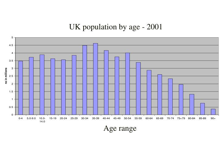UK population by age - 2001