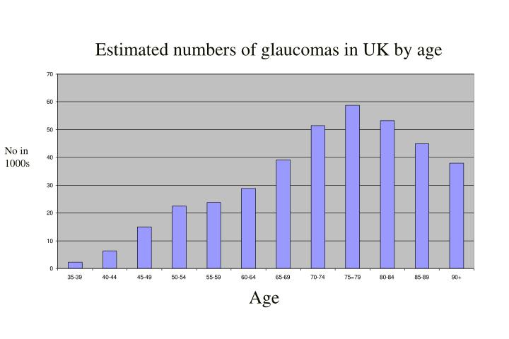 Estimated numbers of glaucomas in UK by age
