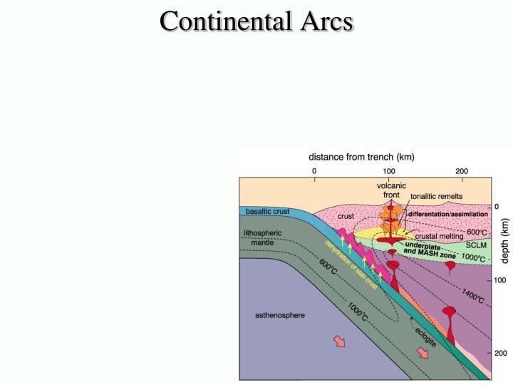 Continental Arcs