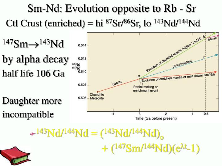 Sm-Nd: Evolution opposite to Rb - Sr