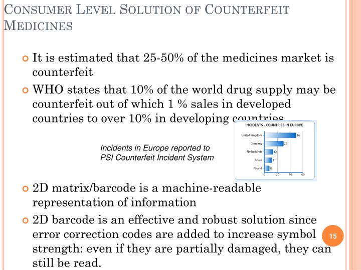Consumer Level Solution of Counterfeit  Medicines