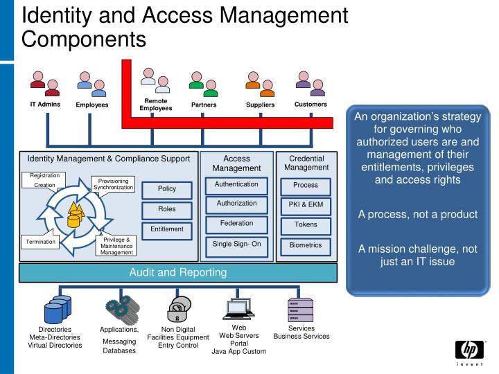Identity and Access Management Components