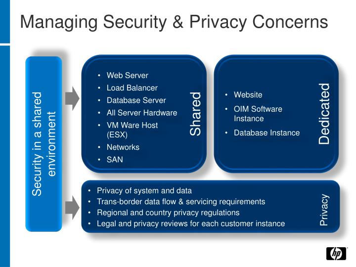 Managing Security & Privacy Concerns