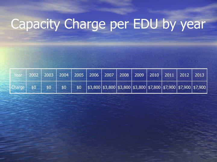 Capacity Charge per EDU by year