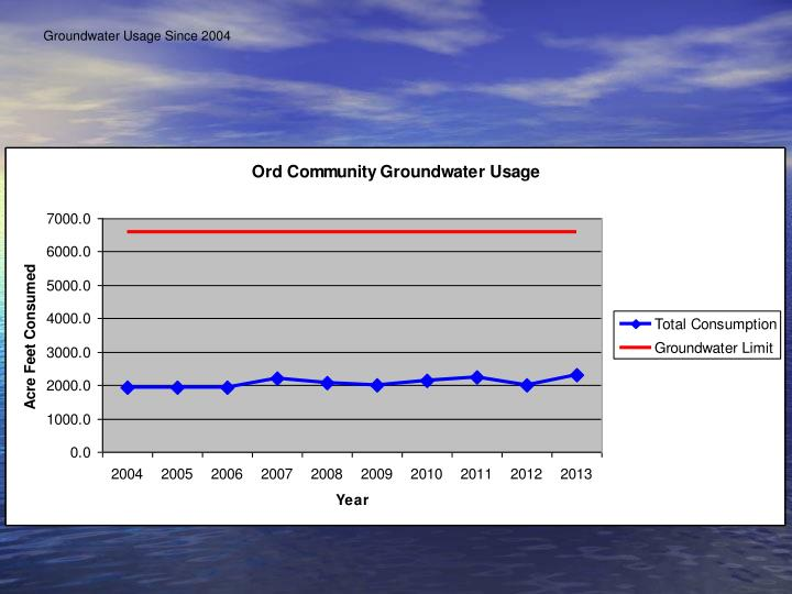 Groundwater Usage Since 2004