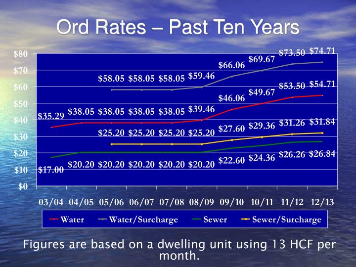Ord Rates – Past Ten Years