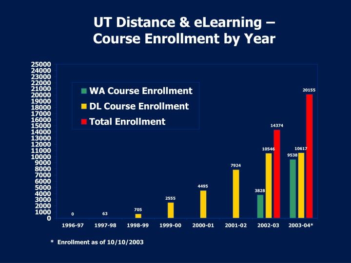 UT Distance & eLearning –