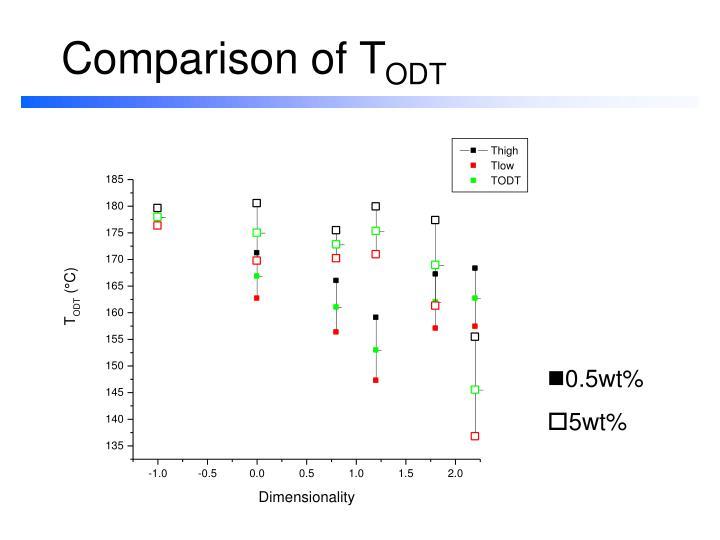 Comparison of T