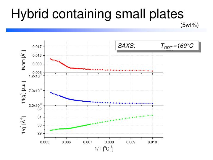 Hybrid containing small plates
