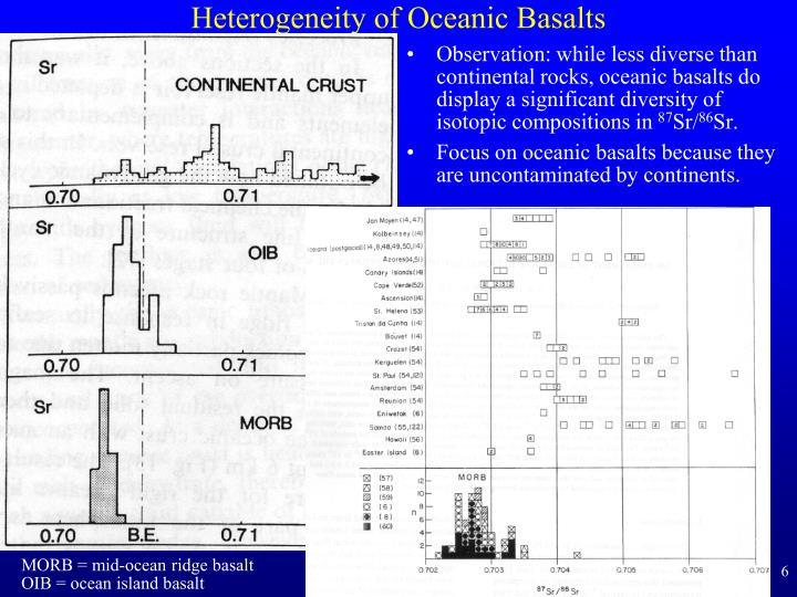 Heterogeneity of Oceanic Basalts
