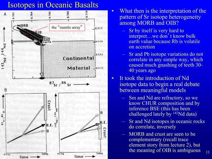 Isotopes in Oceanic Basalts