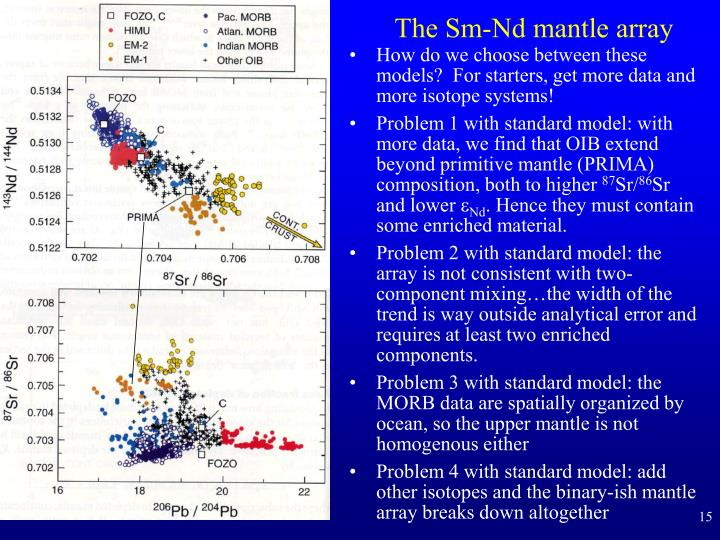 The Sm-Nd mantle array