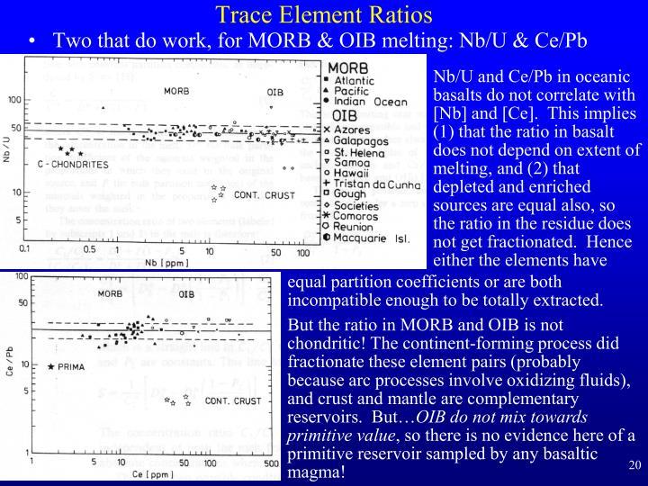 Trace Element Ratios