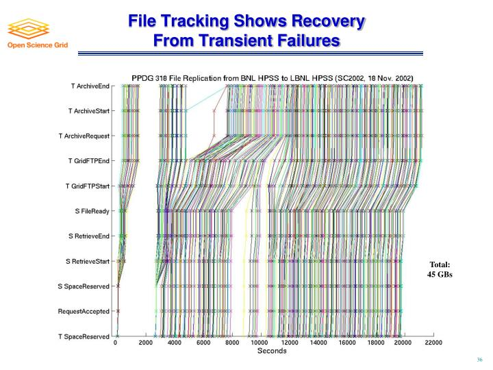 File Tracking Shows Recovery