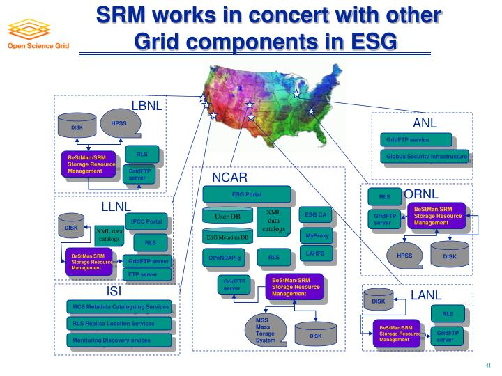 SRM works in concert with other Grid components in ESG