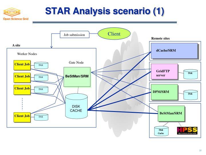 STAR Analysis