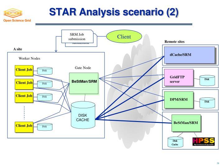 STAR Analysis scenario (2)