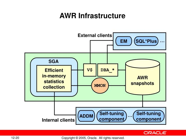 AWR Infrastructure