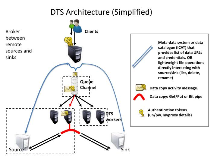 DTS Architecture (Simplified)