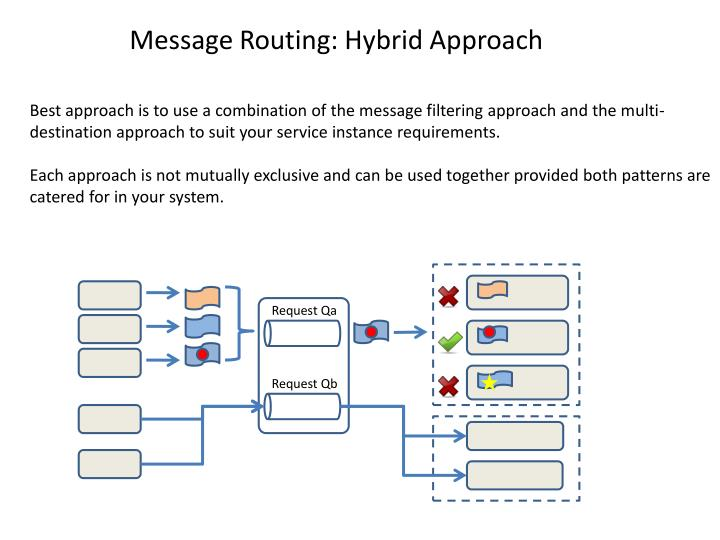 Message Routing: Hybrid Approach