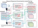 request response conversation using filtering