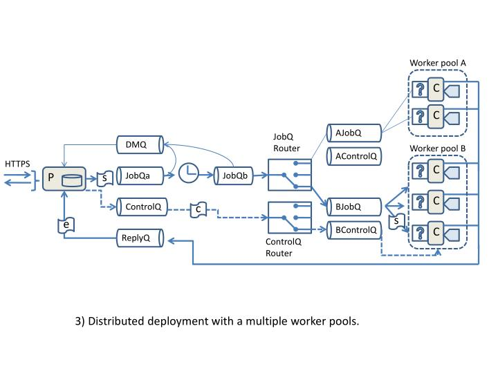 Worker pool A