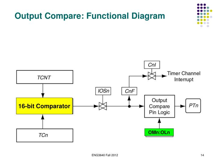 Output Compare: Functional Diagram