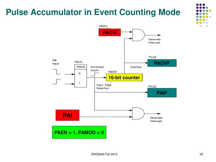 Pulse Accumulator in Event Counting Mode