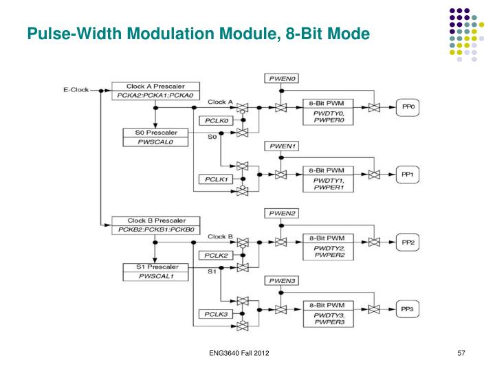 Pulse-Width Modulation Module, 8-Bit Mode