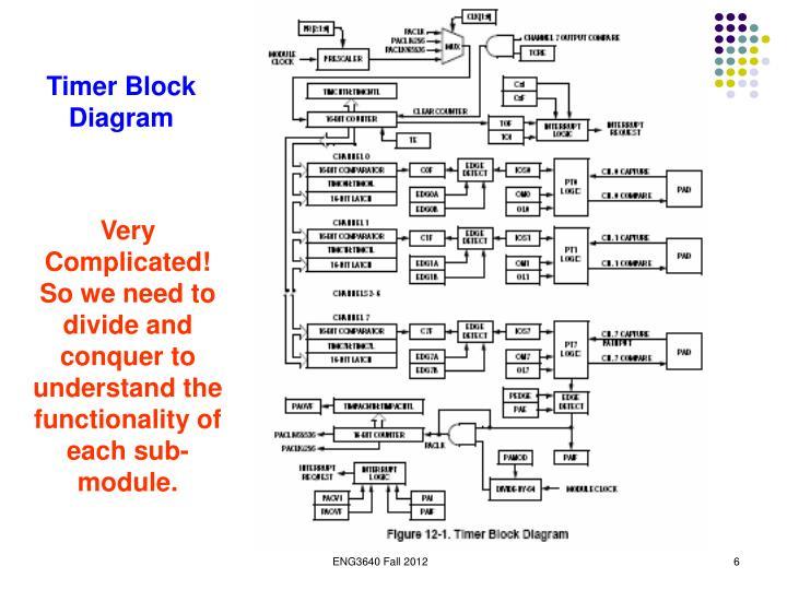 Timer Block Diagram