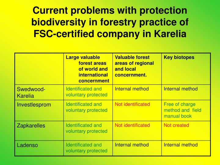 Current problems with protection biodiversity in forestry practice of FSC-certified company in Karelia