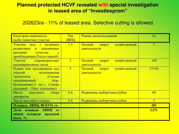 Planned protected HCVF revealed