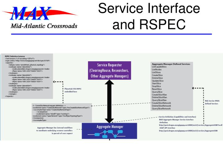 Service Interface and RSPEC