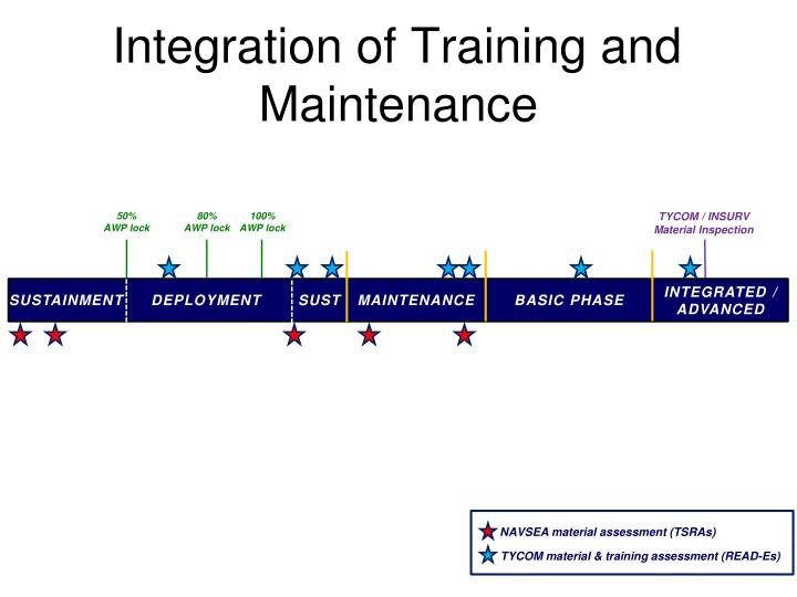 Integration of training and maintenance