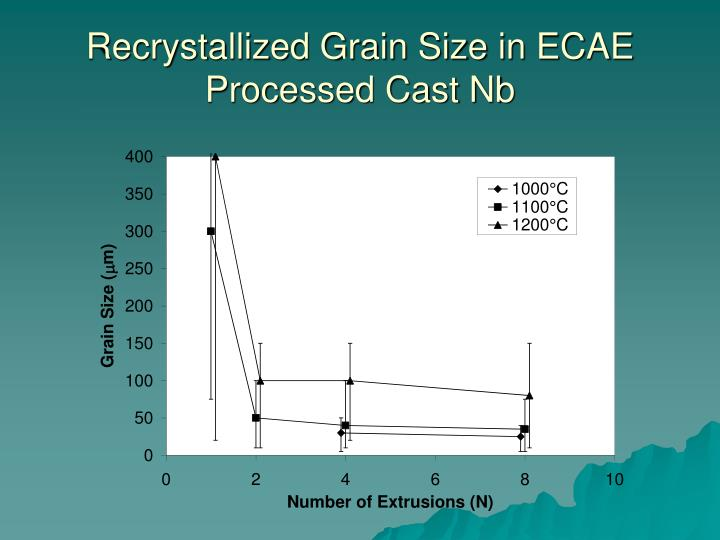 Recrystallized Grain Size in ECAE Processed Cast Nb