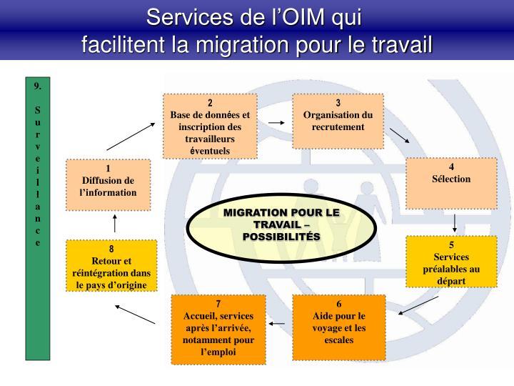 Services de l'OIM qui