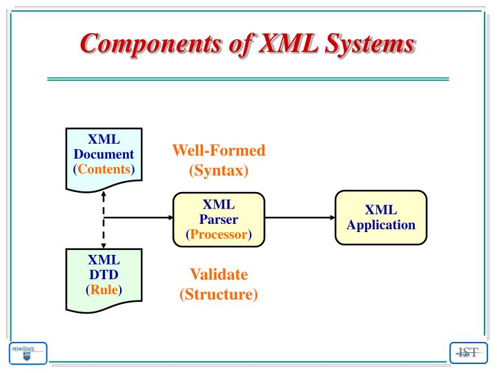 Components of XML Systems