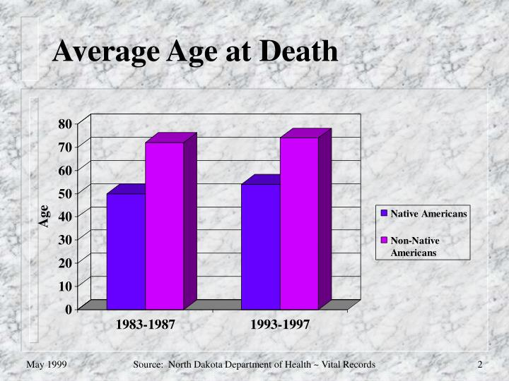 Average Age at Death